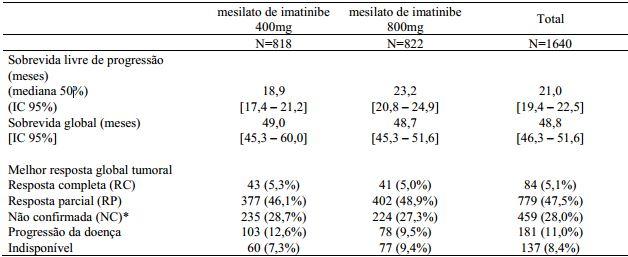 Bula Mesilato de Imatinibe - Eurofarma