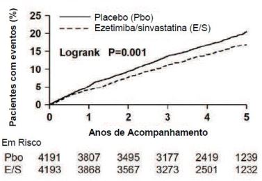 Bula Ezetimiba + Sinvastatina - EMS Sigma Pharma