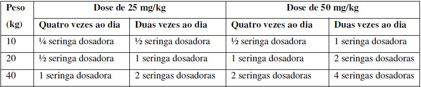 posologia da cefalexina 500 mg